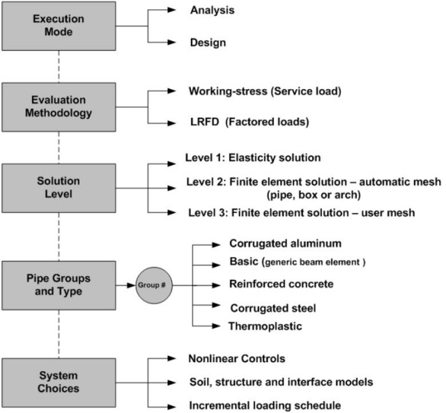 evaluation of methodological choices Research focus and methodological choices in studies into students'  (2005)  discuss and evaluate a model of blended learning for teaching english as a.